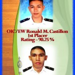 Two NSUans emerge on top; Castillon, Caparro rank 1st,9th