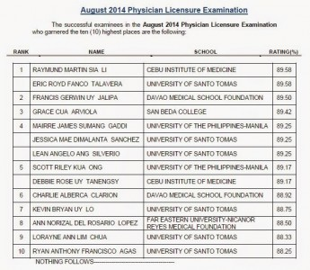 Top 10 List of Passers: CIM, UST grad tops August 2014 Physician board exam
